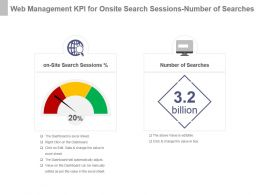 Web Management Kpi For Onsite Search Sessions Number Of Searches Powerpoint Slide
