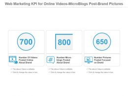 Web Marketing Kpi For Online Videos Microblogs Post Brand Pictures Presentation Slide