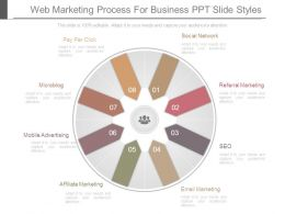 Web Marketing Process For Business Ppt Slide Styles