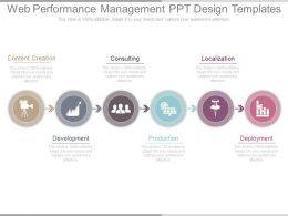 Web Performance Management Ppt Design Templates