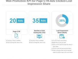 Web Promotion Kpi For Page Ctr Ads Clicked Lost Impression Share Powerpoint Slide
