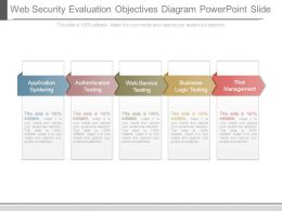 Web Security Evaluation Objectives Diagram Powerpoint Slide