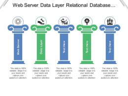 Web Server Data Layer Relational Database Server Presentation Layer