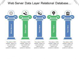 Web Server Data Layer Relational Database Server Presentation Layer