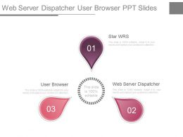 Web Server Dispatcher User Browser Ppt Slide