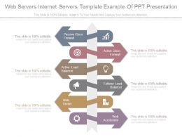 Web Servers Internet Servers Template Example Of Ppt Presentation