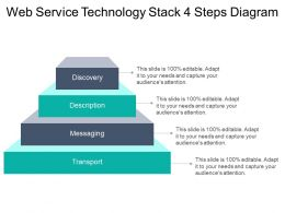 Web Service Technology Stack 4 Steps Diagram