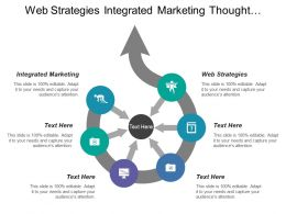 Web Strategies Integrated Marketing Thought Leadership International Marketing Plan