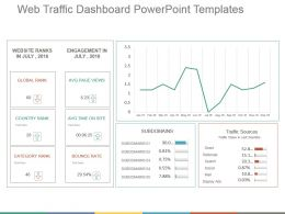 Web Traffic Dashboard Powerpoint Templates