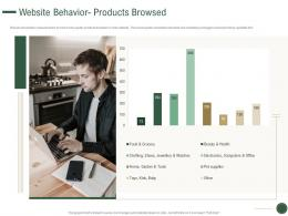 Website Behavior Products Browsed How To Drive Revenue With Customer Journey Analytics Ppt Visuals