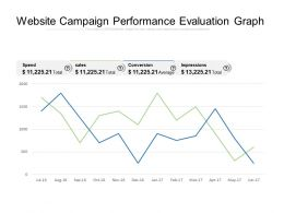 Website Campaign Performance Evaluation Graph
