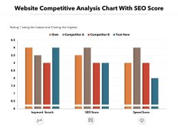 Website Competitive Analysis Chart With SEO Score