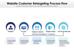 Website Customer Retargeting Process Flow