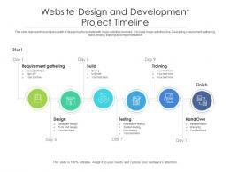 Website Design And Development Project Timeline