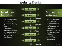 Website Design Powerpoint Presentation Slides DB