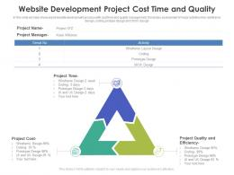 Website Development Project Cost Time And Quality