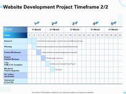 Website Development Project Timeframe Research Planning Ppt Powerpoint Presentation Styles Styles