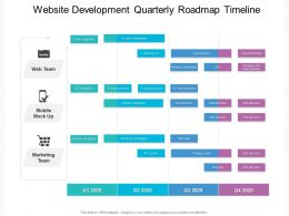 Website Development Quarterly Roadmap Timeline