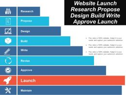 Website Launch Research Propose Design Build Write Approve Launch