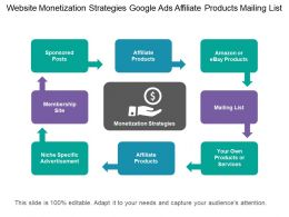 Website Monetization Strategies Google Ads Affiliate Products Mailing List
