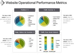 Website Operational Performance Metrics Presentation Powerpoint