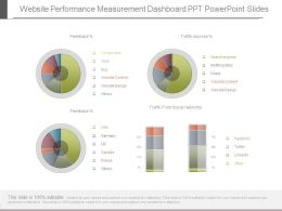 Website Performance Measurement Dashboard Ppt Powerpoint Slides