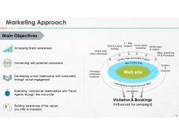 website_proposal_powerpoint_presentation_slides_Slide07
