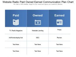 Website Radio Paid Owned Earned Communication Plan Chart