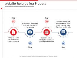 Website Retargeting Process Browses Different Site Powerpoint Presentation Skills