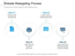 Website Retargeting Process Cookie Data Powerpoint Presentation Design