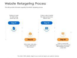 Website Retargeting Process Javascript Code Powerpoint Presentation Skills