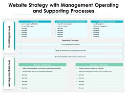 Website Strategy With Management Operating And Supporting Processes