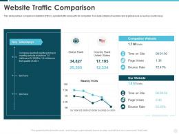 Website Traffic Comparison Building Effective Brand Strategy Attract Customers
