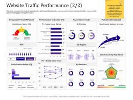 Website Traffic Performance Analysis Empowered Customer Engagement Ppt Model Samples