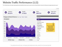 Website Traffic Performance Visits Empowered Customer Engagement Ppt Template Design Ideas