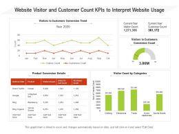 Website Visitor And Customer Count KPIs To Interpret Website Usage