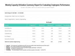 Weekly Capacity Utilization Summary Report For Evaluating Employees Performance