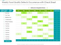 Weekly Food Quality Defects Occurrence With Check Sheet Food Safety Excellence