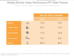 Weekly Monthly Yearly Performance Ppt Slide Themes
