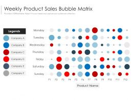 Weekly Product Sales Bubble Matrix