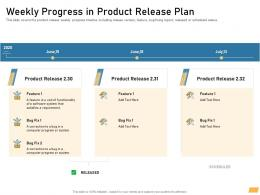 Weekly Progress In Product Release Plan Ppt Powerpoint Template