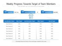 Weekly Progress Towards Target Of Team Members