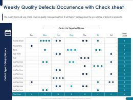 Weekly Quality Defects Occurrence With Check Sheet Broken Ppt Powerpoint Presentation File Ideas