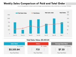 Weekly Sales Comparison Of Paid And Total Order