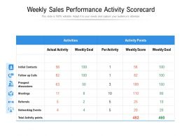 Weekly Sales Performance Activity Scorecard