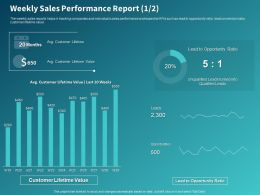 Weekly Sales Performance Report Customer Ppt Powerpoint Presentation Styles Maker