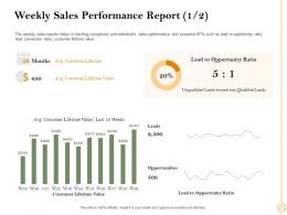Weekly Sales Performance Report M2473 Ppt Powerpoint Presentation Styles Format