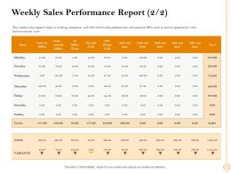 Weekly Sales Performance Report M2474 Ppt Powerpoint Presentation Summary Example