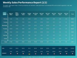 Weekly Sales Performance Report Ppt Powerpoint Presentation Gallery Design Ideas