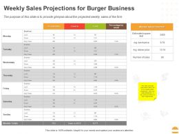 Weekly Sales Projections For Burger Business Ppt Powerpoint Presentation Slides Guide